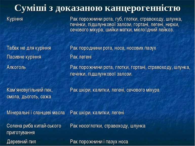 Суміші з доказаною канцерогенністю Куріння Рак порожнини рота, губ, глотки, с...