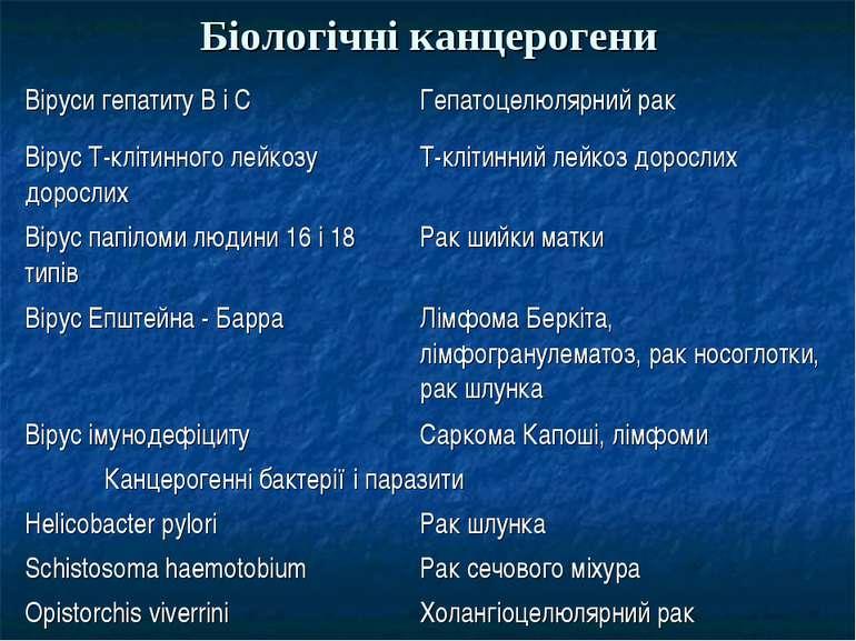Біологічні канцерогени Віруси гепатиту В і С Гепатоцелюлярний рак Вірус Т-клі...