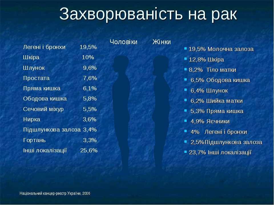Захворюваність на рак Національний канцер-реєстр України, 2006 Чоловіки Жінки...