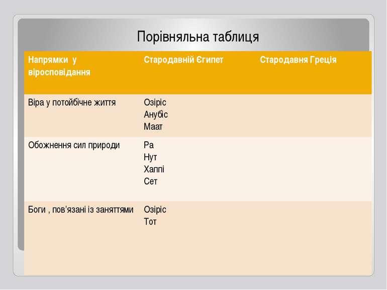 Порівняльна таблиця Напрямкиу віросповідання Стародавній Єгипет Стародавня Гр...