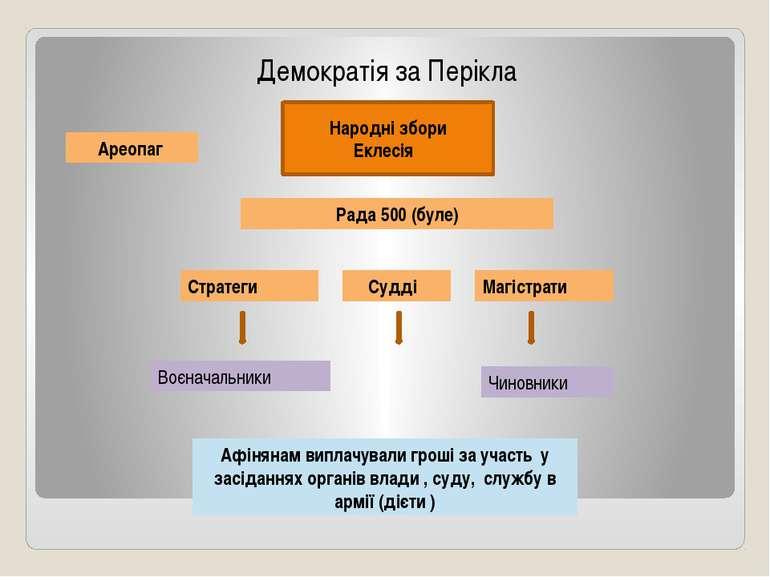 Демократія за Перікла Народні збори Еклесія Рада 500 (буле) Ареопаг Стратеги ...