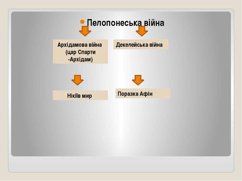 Пелопонеська війна Архідамова війна (цар Спарти -Архідам) Декелейська війна Н...