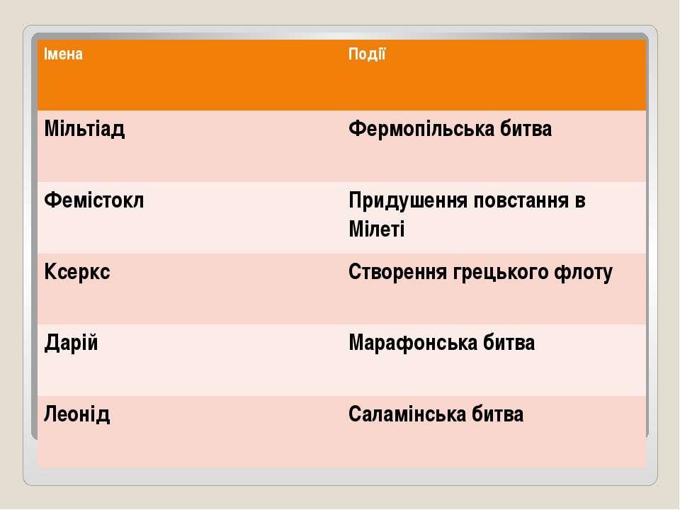 Імена Події Мільтіад Фермопільськабитва Фемістокл Придушення повстання вМілет...