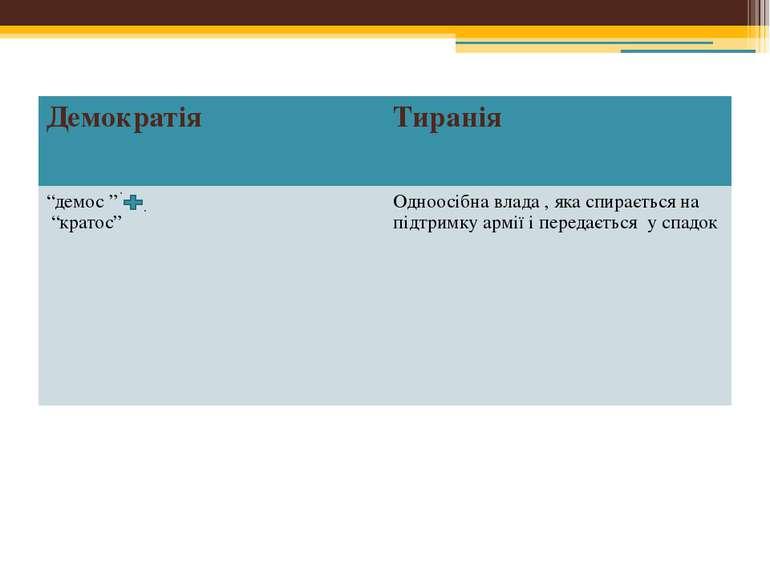 """Демократія Тиранія """"демос"""" """"кратос"""" Одноосібна влада , яка спирається на підт..."""