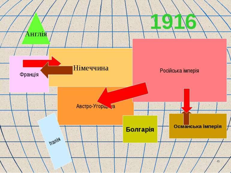 * Англія Франція Німеччина Австро-Угорщина Болгарія Російська імперія Османсь...