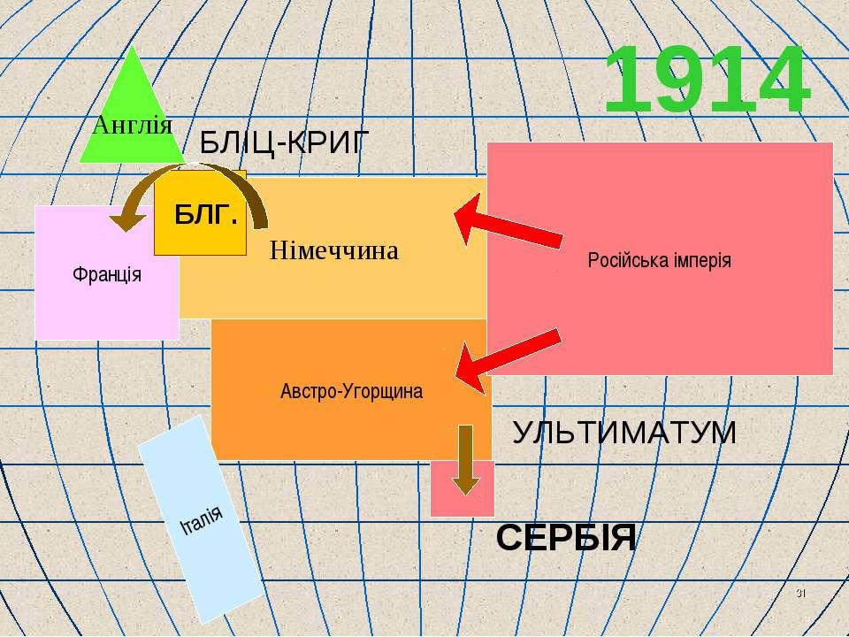 * Англія Франція Німеччина Австро-Угорщина Італія Російська імперія 1914 БЛІЦ...