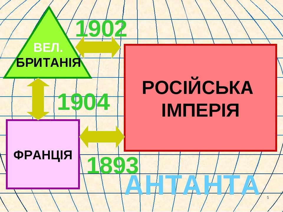 * ВЕЛ. БРИТАНІЯ ФРАНЦІЯ РОСІЙСЬКА ІМПЕРІЯ 1904 1893 1902 АНТАНТА