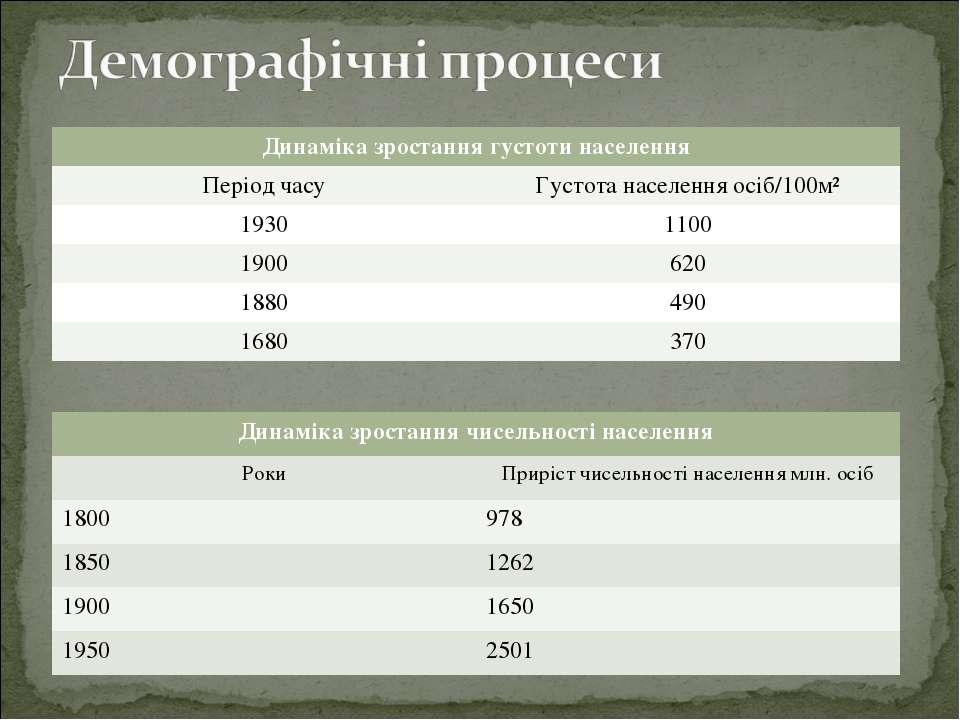 Динаміка зростання густоти населення Період часу Густота населення осіб/100м²...