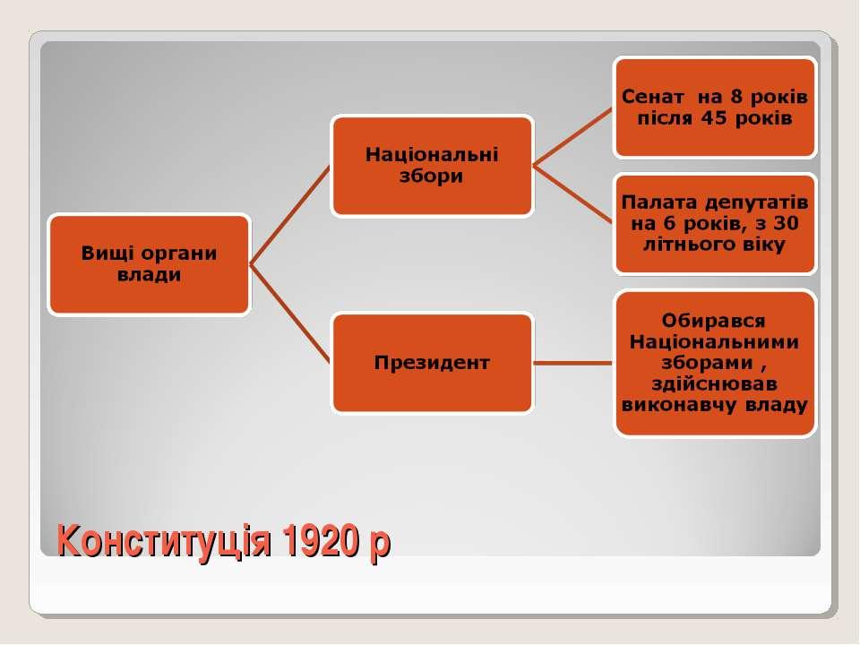 Конституція 1920 р