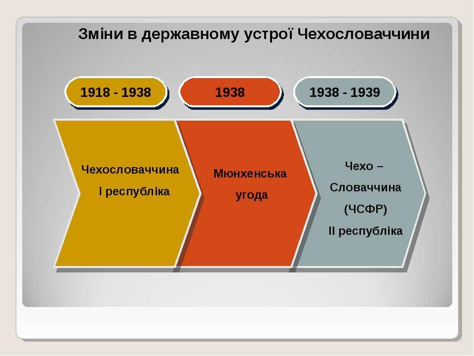 Чехословаччина І республіка Мюнхенська угода Чехо – Словаччина (ЧСФР) ІІ респ...
