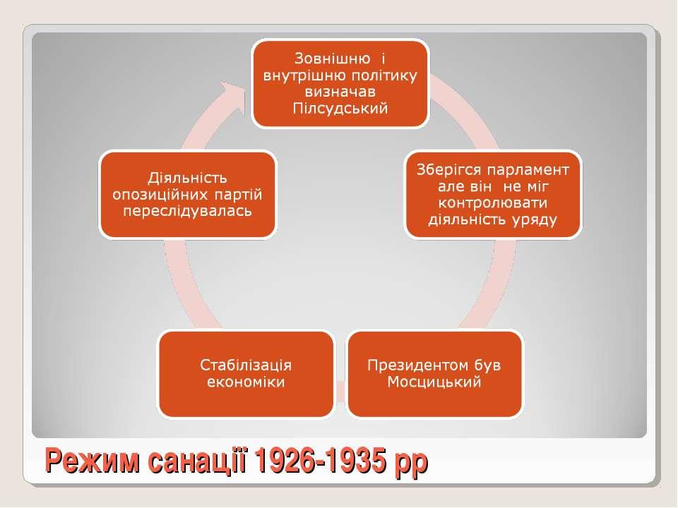 Режим санації 1926-1935 рр