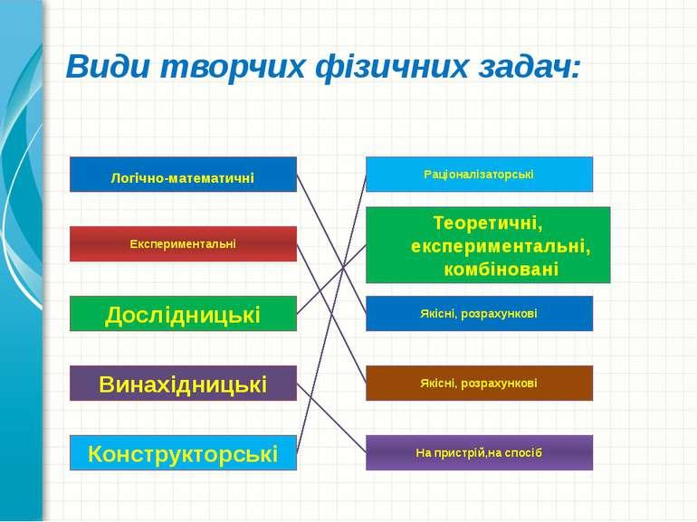 Види творчих фізичних задач: Логічно-математичні Експериментальні Дослідницьк...