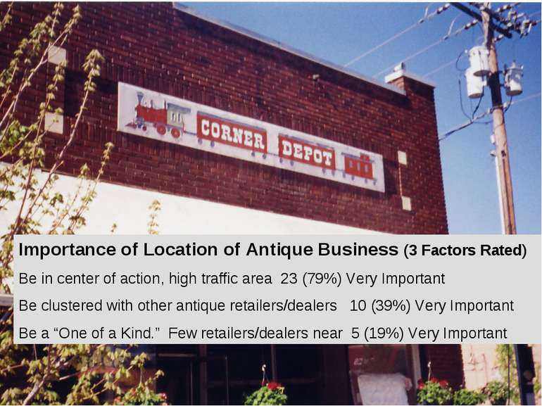Importance of Location of Antique Business (3 Factors Rated) Be in center of ...