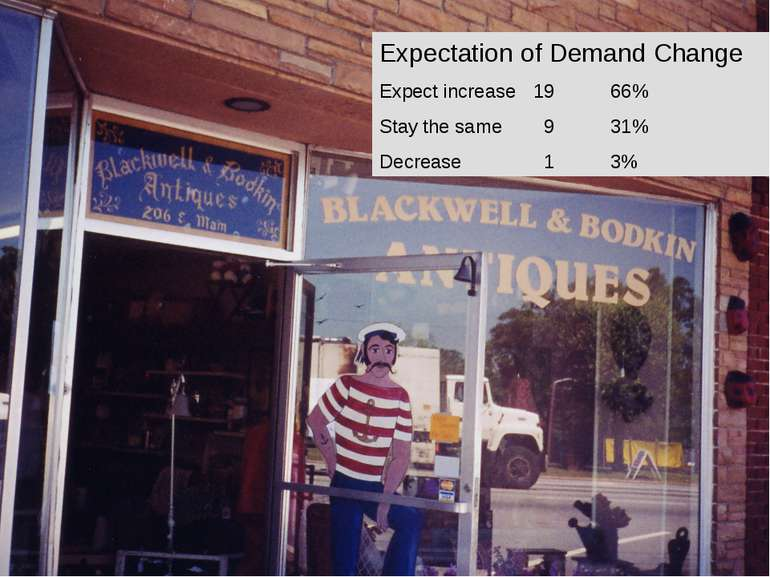 Expectation of Demand Change Expect increase 19 66% Stay the same 9 31% Decre...