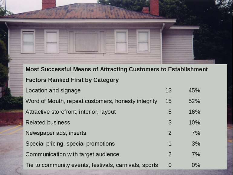 Most Successful Means of Attracting Customers to Establishment Factors Ranked...