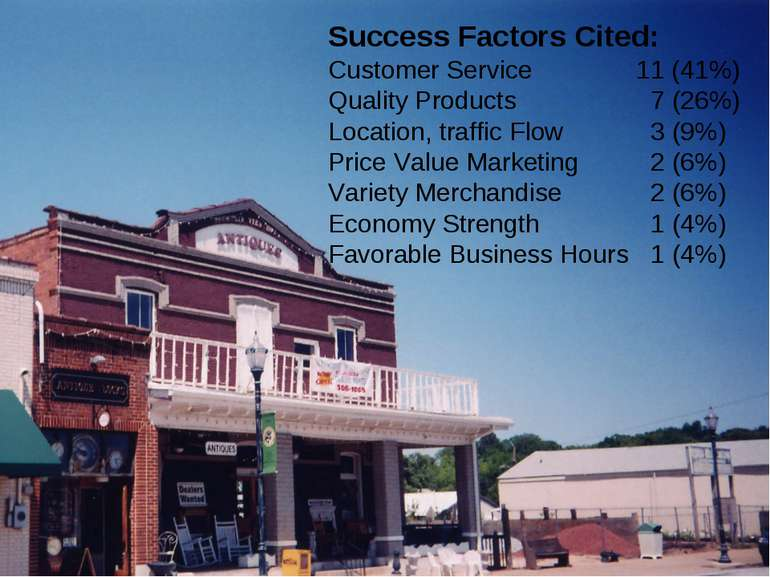 Success Factors Cited: Customer Service 11 (41%) Quality Products 7 (26%) Loc...
