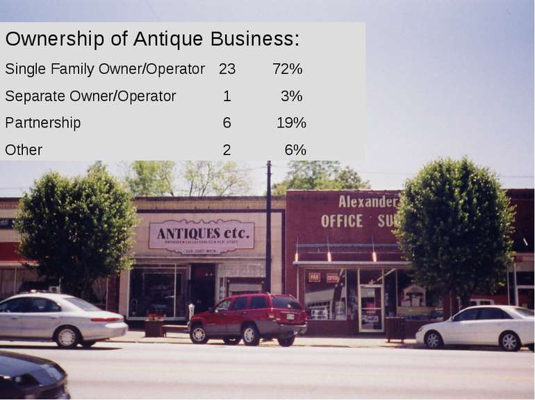Ownership of Antique Business: Single Family Owner/Operator 23 72% Separate O...