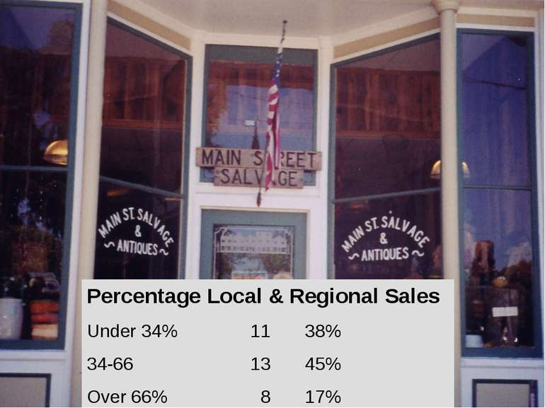 Percentage Local & Regional Sales Under 34% 11 38% 34-66 13 45% Over 66% 8 17%