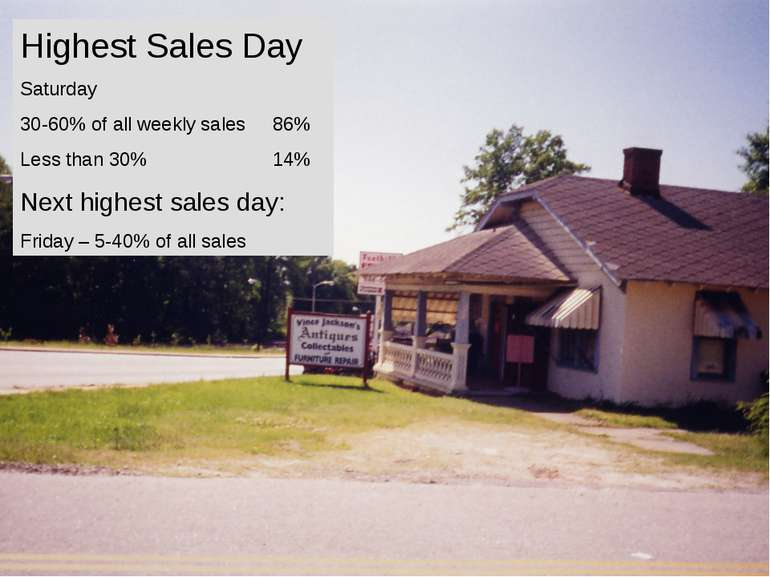 Highest Sales Day Saturday 30-60% of all weekly sales 86% Less than 30% 14% N...