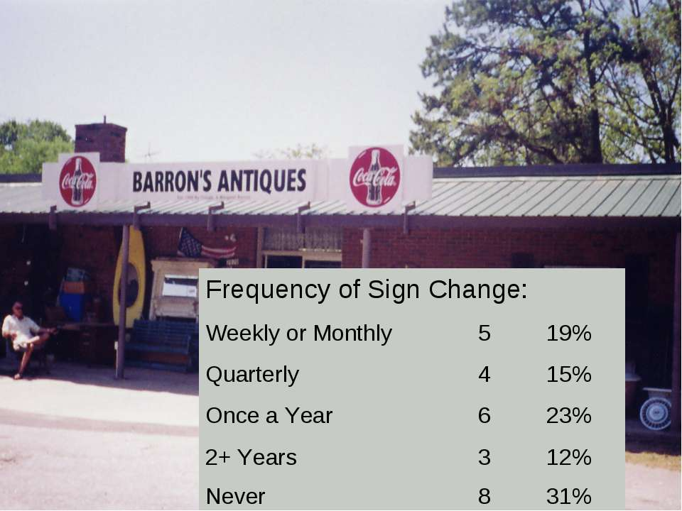 Frequency of Sign Change: Weekly or Monthly 5 19% Quarterly 4 15% Once a Year...