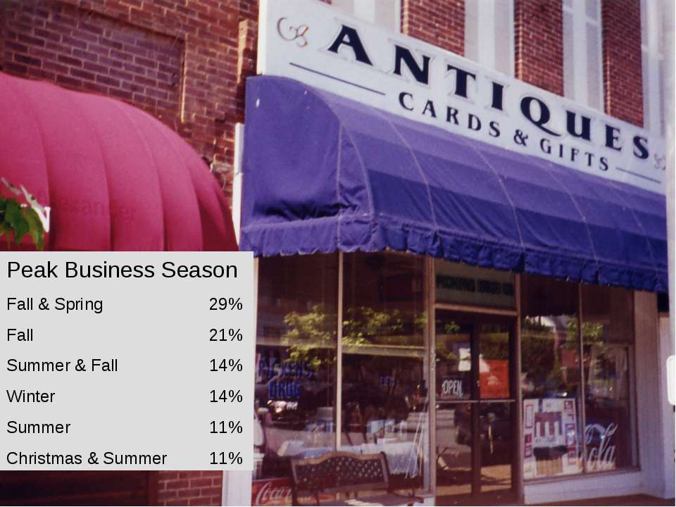 Peak Business Season Fall & Spring 29% Fall 21% Summer & Fall 14% Winter 14% ...