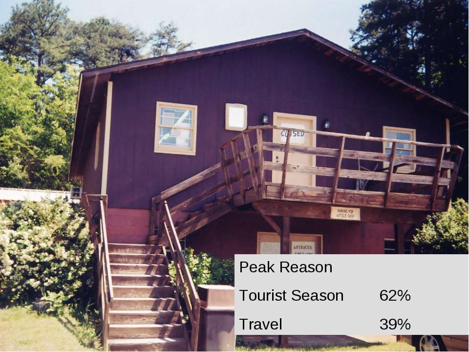 Peak Reason Tourist Season 62% Travel 39%