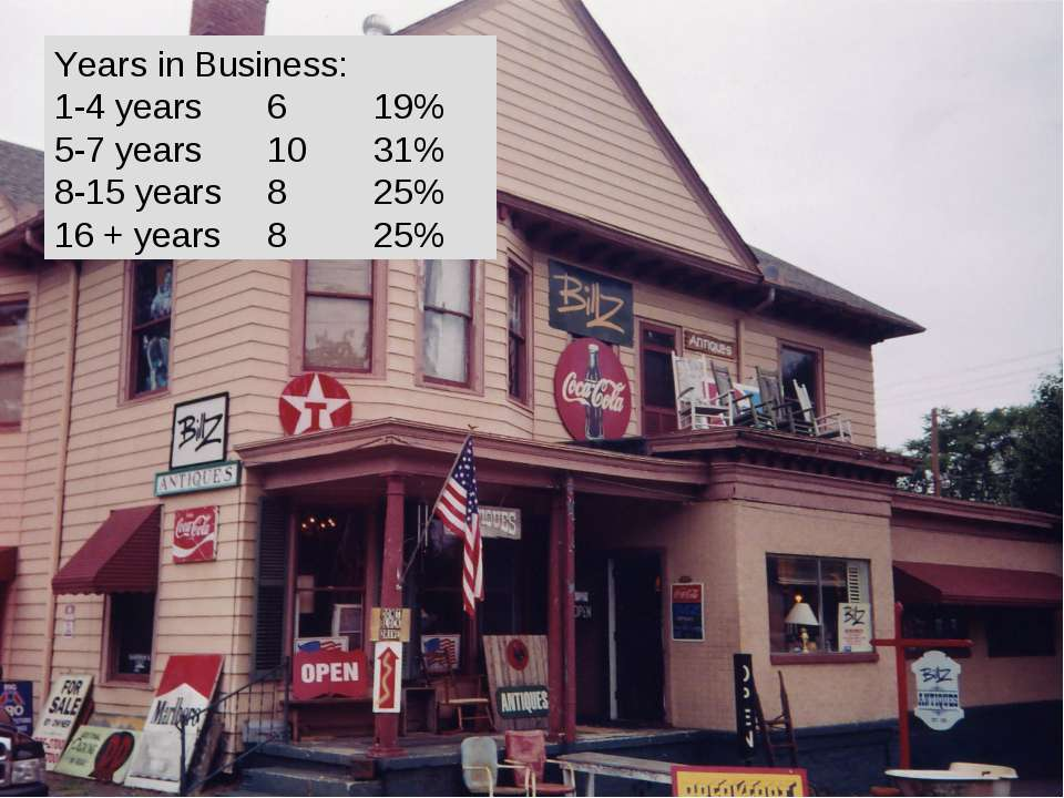 Years in Business: 1-4 years 6 19% 5-7 years 10 31% 8-15 years 8 25% 16 + yea...