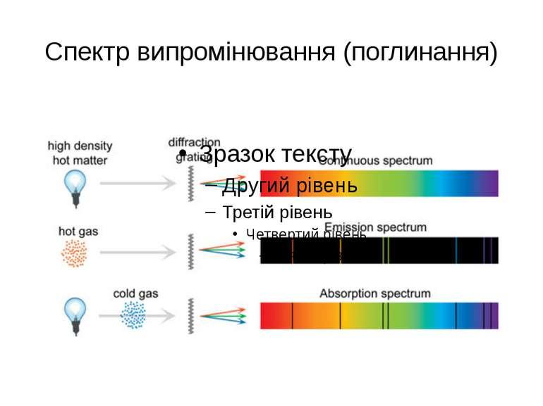 Спектр випромінювання (поглинання)