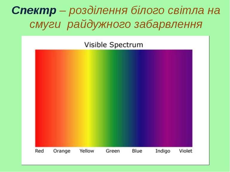 Спектр – розділення білого світла на смуги райдужного забарвлення