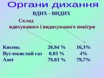 Кисень Вуглекислий газ Азот 20,94 % 0,03 % 79,03 % 16,3% 4% 79,7% Склад вдиху...