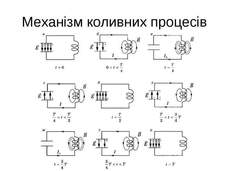 Механізм коливних процесів