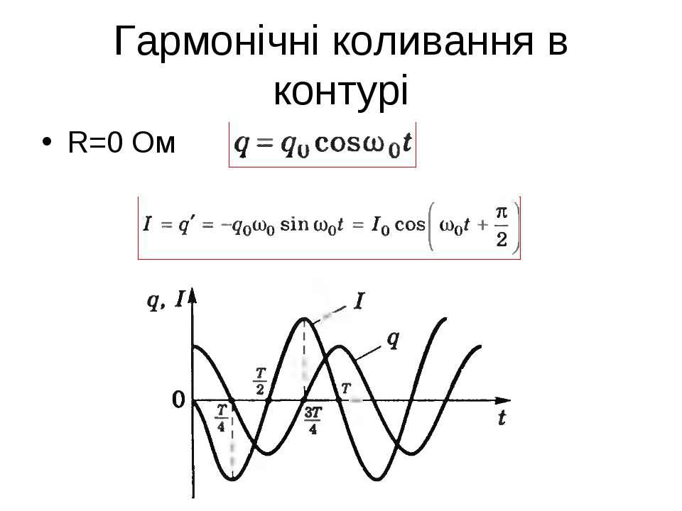 Гармонічні коливання в контурі R=0 Ом