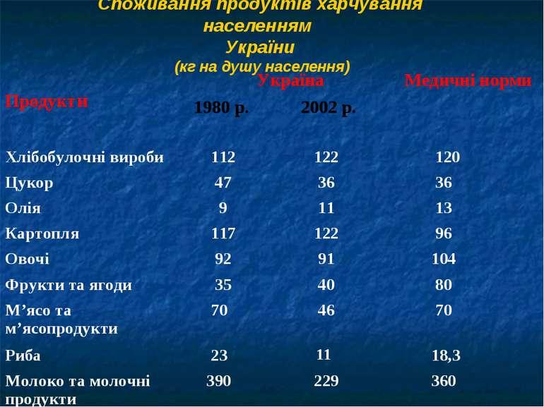 Споживання продуктів харчування населенням України (кг на душу населення) Про...