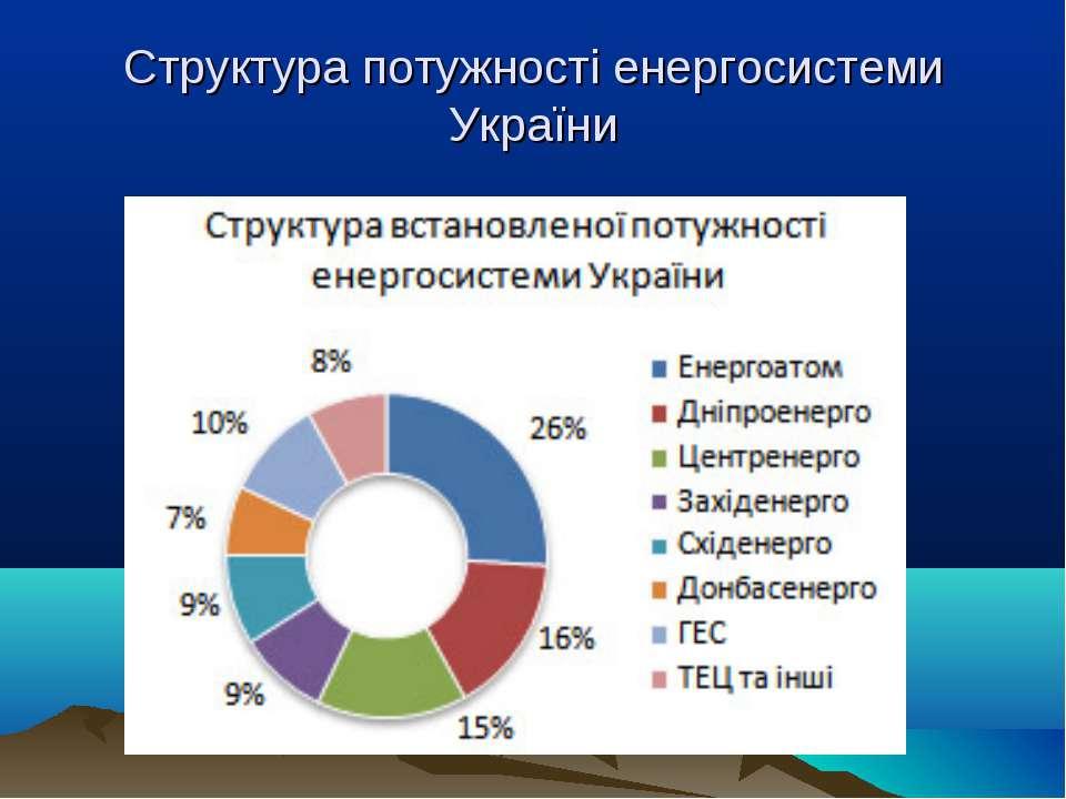 Структура потужності енергосистеми України