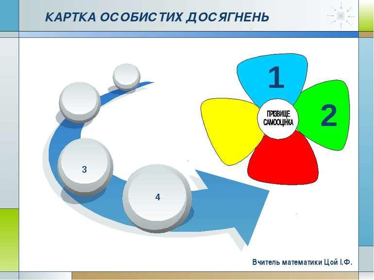 Company Logo www.themegallery.com КАРТКА ОСОБИСТИХ ДОСЯГНЕНЬ 4 2 1 Вчитель ма...