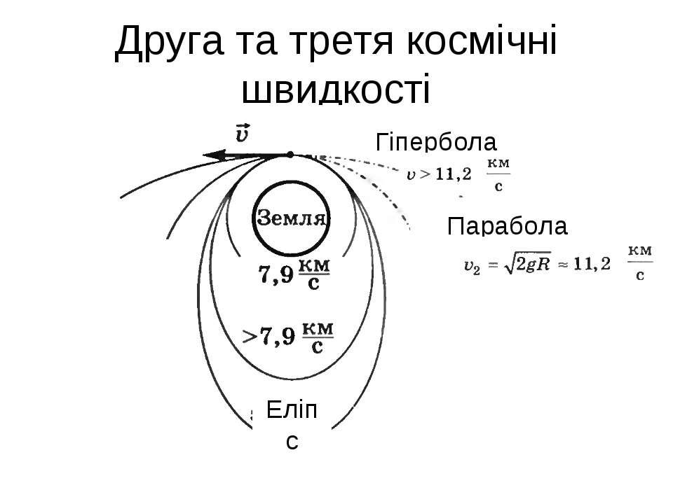 Друга та третя космічні швидкості Гіпербола Парабола Еліпс