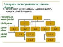 """Алгоритм застосування системного підходу: І. Визначення мети і завдань (""""дере..."""