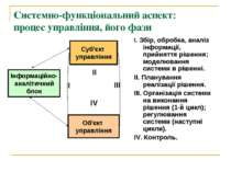 Системно-функціональний аспект: процес управління, його фази Суб'єкт управлін...