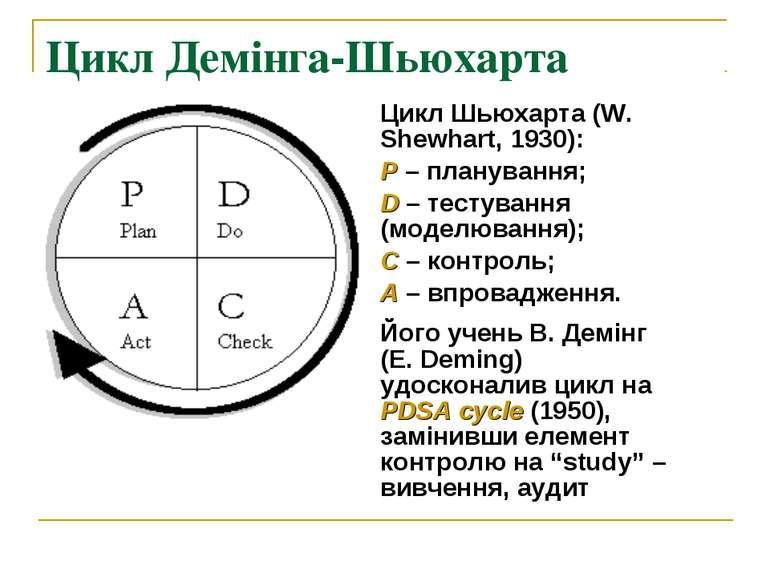 Цикл Демінга-Шьюхарта Цикл Шьюхарта (W. Shewhart, 1930): Р – планування; D – ...