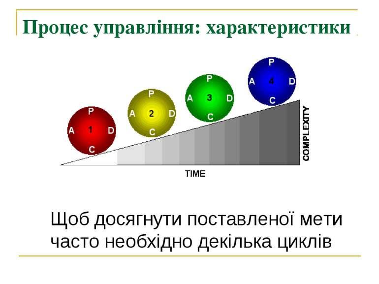 Процес управління: характеристики Щоб досягнути поставленої мети часто необхі...