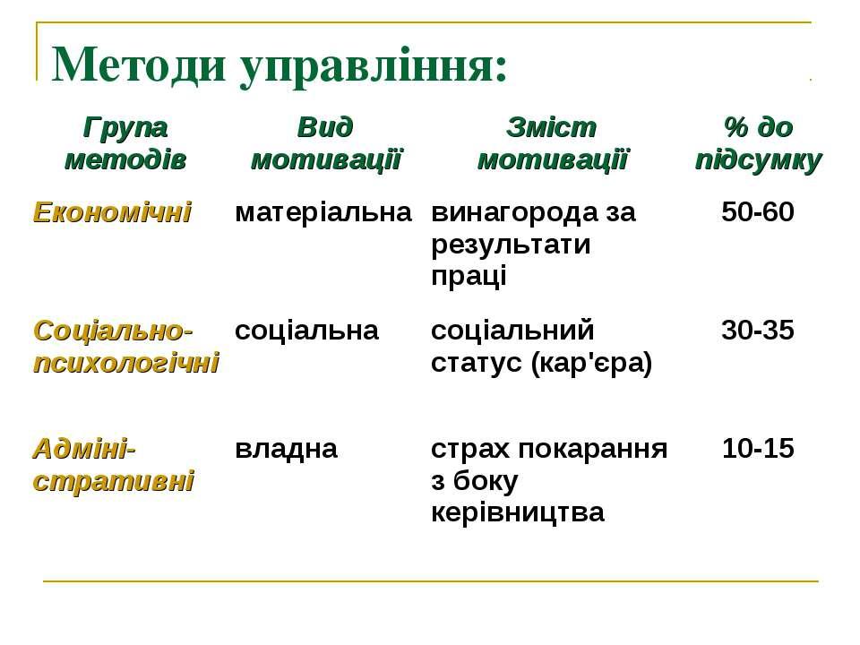 Методи управління: