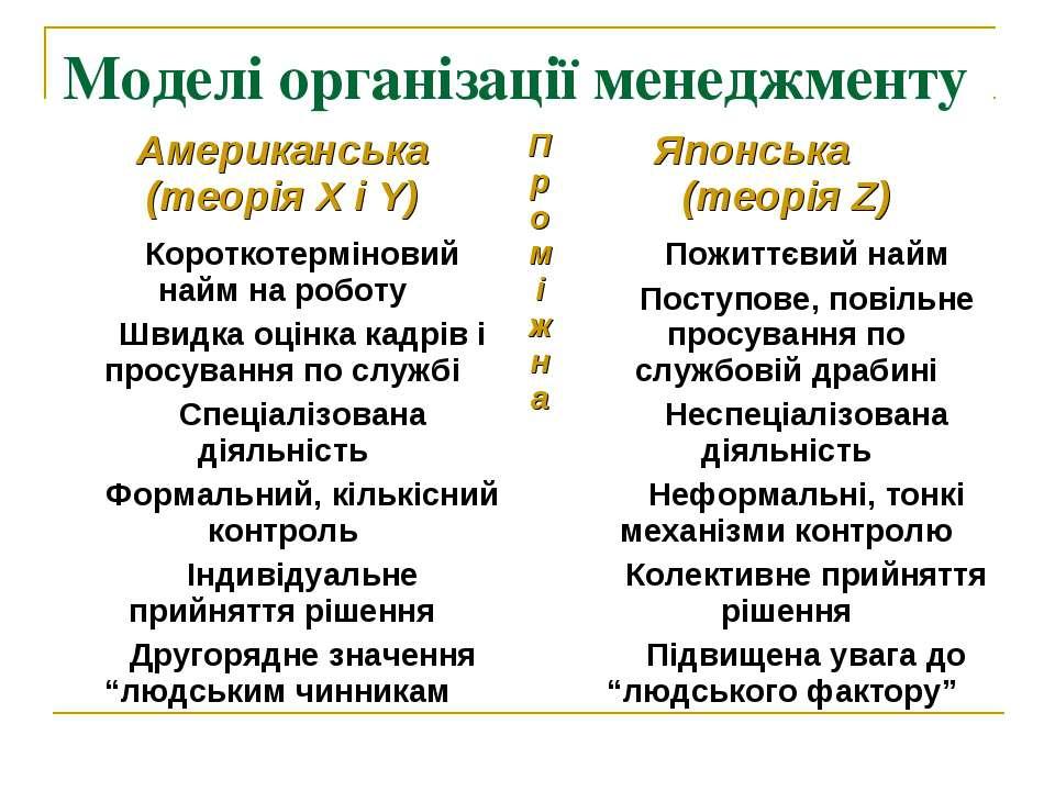 Моделі організації менеджменту