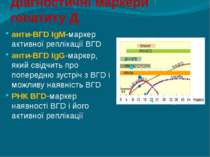 Діагностичні маркери гепатиту Д анти-ВГD IgM-маркер активної реплікації ВГD а...