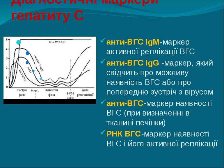 Діагностичні маркери гепатиту С анти-ВГС IgM-маркер активної реплікації ВГС а...