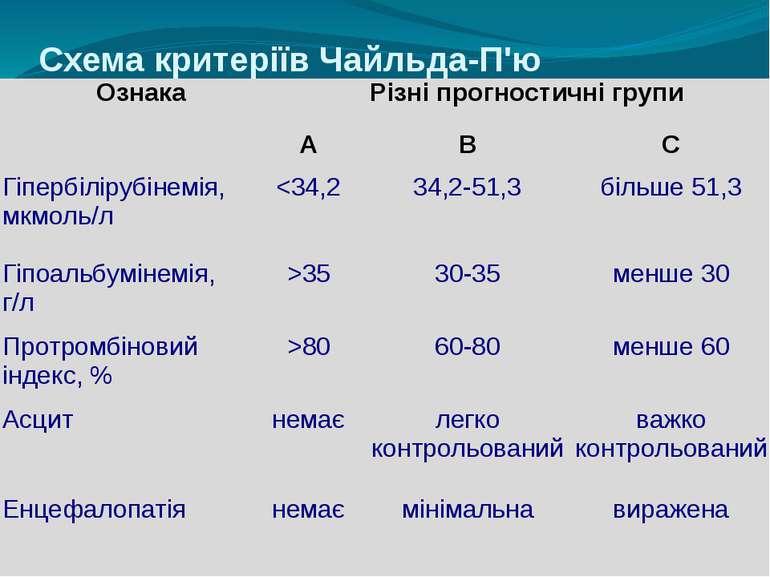Схема критеріїв Чайльда-П'ю Ознака Різні прогностичні групи А В С Гіпербіліру...