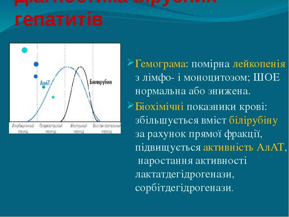 Діагностика вірусних гепатитів Гемограма: помірна лейкопенія з лімфо- і моноц...