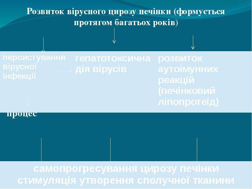 Розвиток вірусного цирозу печінки (формується протягом багатьох років) імуноз...