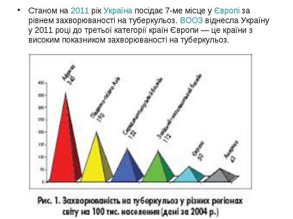Станом на 2011 рік Україна посідає 7-ме місце у Європі за рівнем захворюванос...