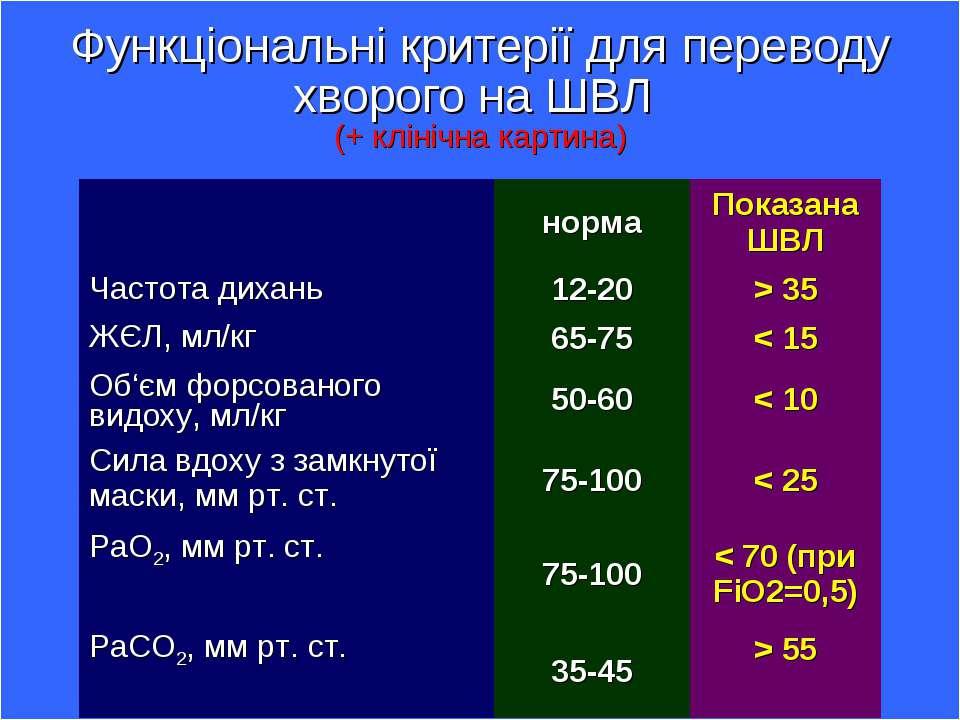 Функціональні критерії для переводу хворого на ШВЛ (+ клінічна картина)