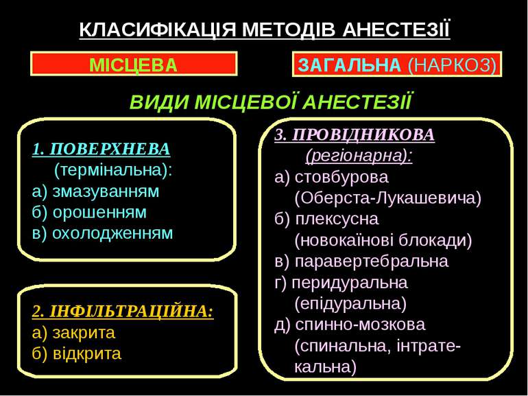 КЛАСИФІКАЦІЯ МЕТОДІВ АНЕСТЕЗІЇ МІСЦЕВА ЗАГАЛЬНА (НАРКОЗ) 1. ПОВЕРХНЕВА (термі...